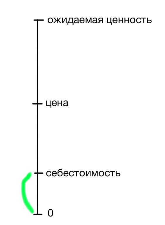 Шкала 2