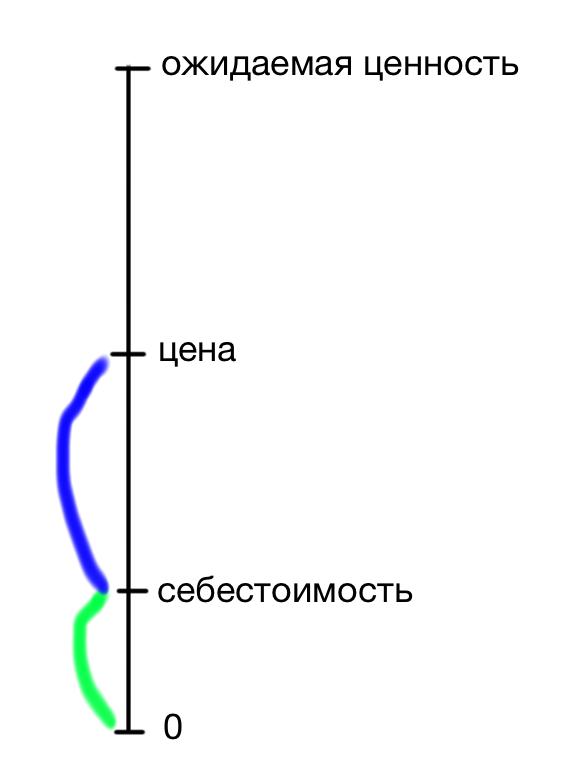 Шкала 3