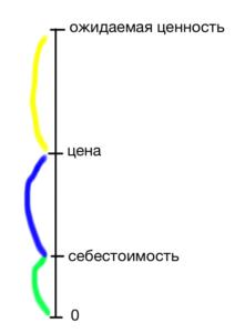 Шкала 4