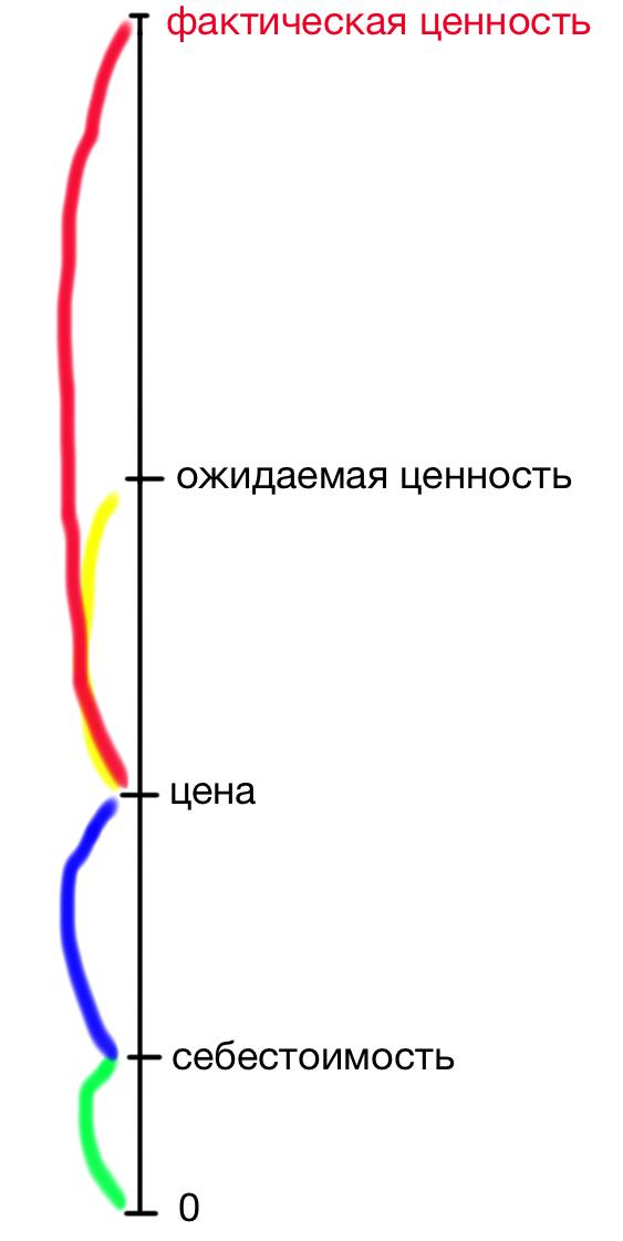 Шкала 5